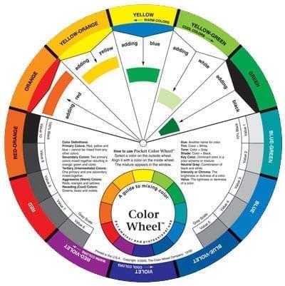 Artist's Colour Wheel 2